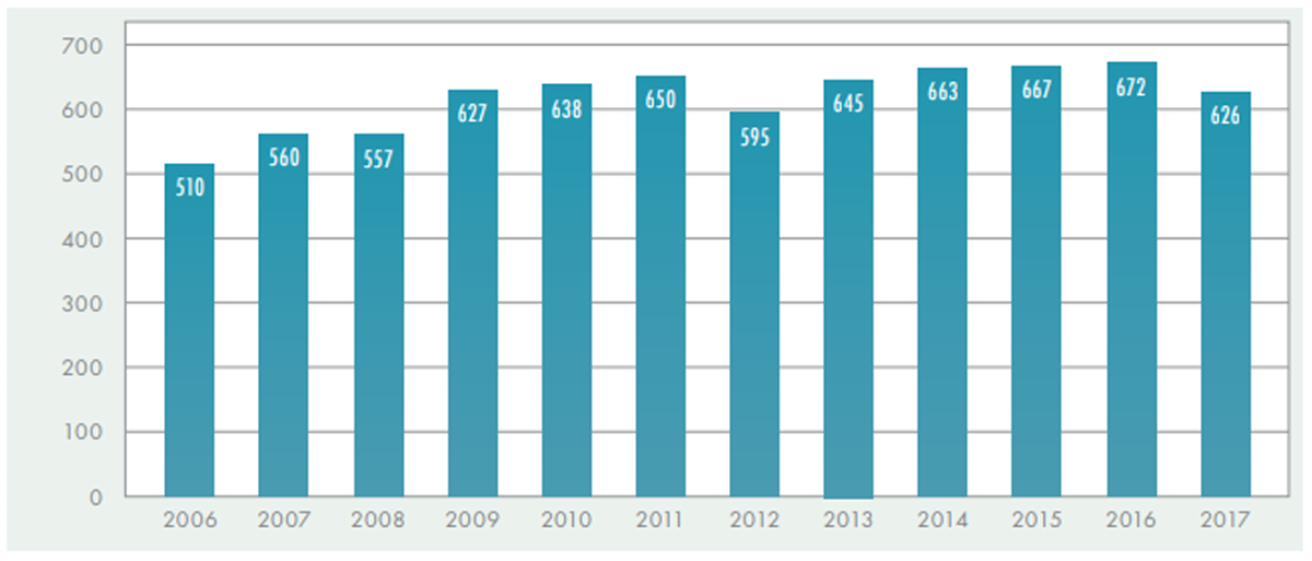 Graph showing number of PhDs between 2004 and 2014