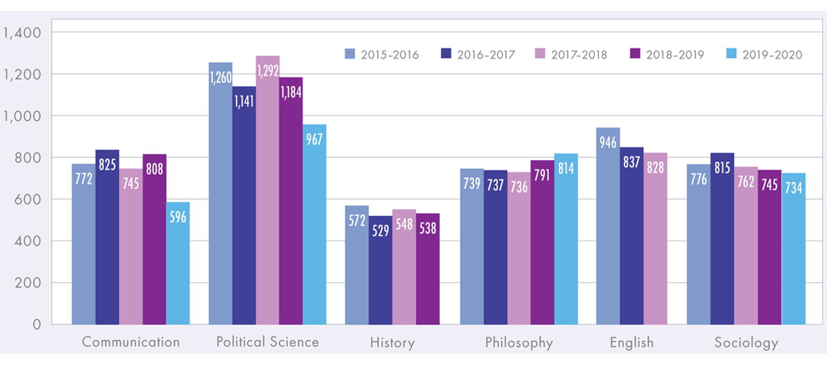 Graph showing job postings in related disciplines