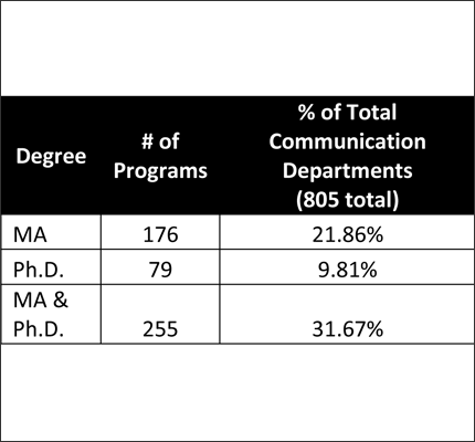 MA/Ph.D. Communication Programs