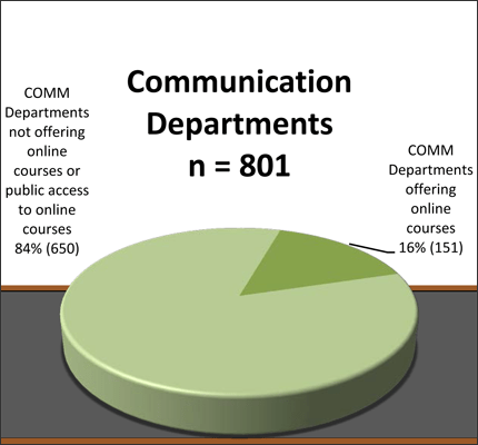 Online Communication Courses