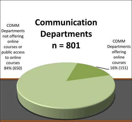 Online Communication Courses