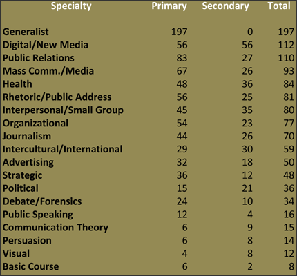 Faculty Positions Advertised in 2014, by Specialty