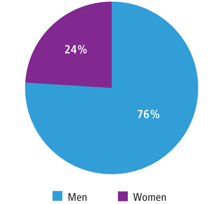 Graphic representation of percentage of men and women