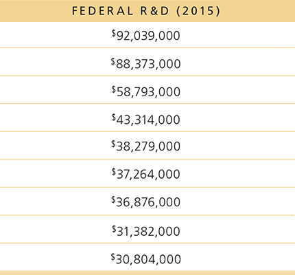 Chart showing R&D totals for 2015