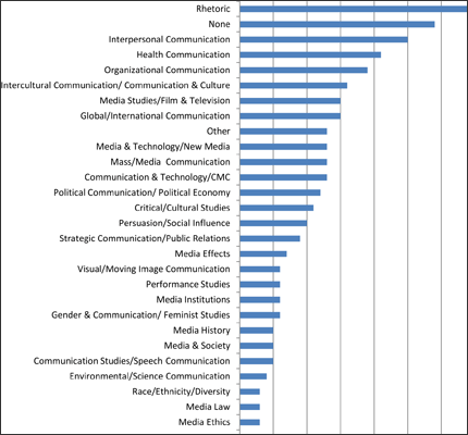 Doctoral Programs Research Areas of Emphasis, 2010