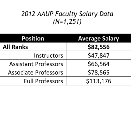 Communication Faculty Salaries, 2011