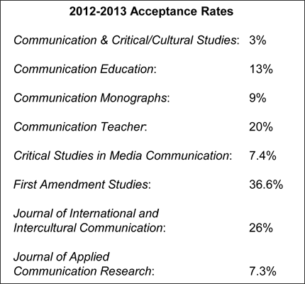 NCA Journal Acceptance Rates, 2012-2013