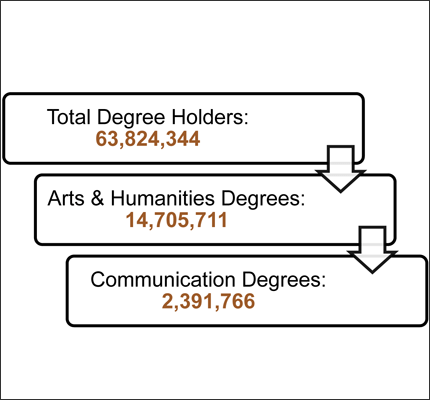 Total Number of Communication Degree Holders in the U.S.