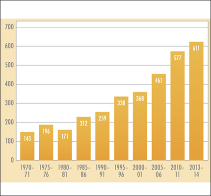 Conferred Degrees in Communication, 1970-2014