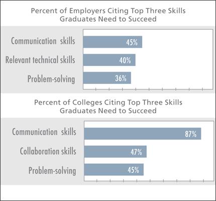 Chart about communication skills