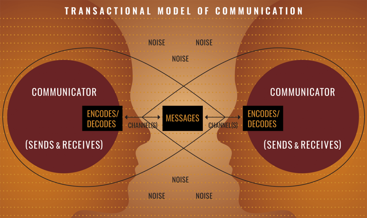 Transactional Model of Communication Graphic