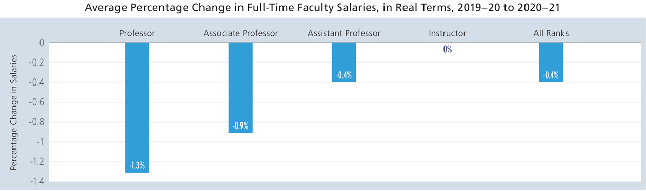 Chart of Average Percentage Change in Full-Time Faculty Salaries, in Real Terms, 2019-20 to 2021-21