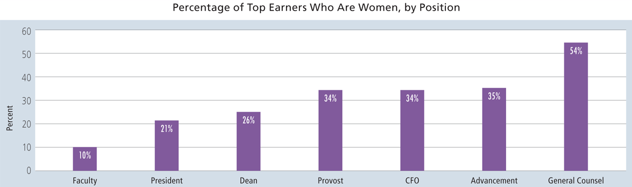 Graph of percentage of top earners who are women, by position
